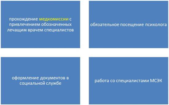 Этапы подготовки к прохождению комиссии для получения инвалидности
