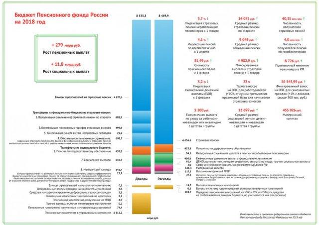Бюджет ПФР в 2018 году