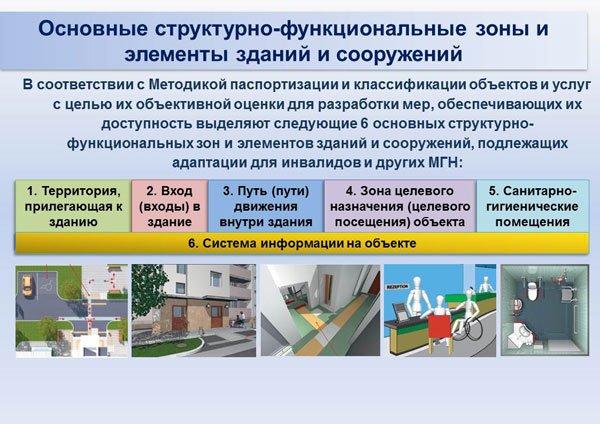 Доступность объектов для инвалидов