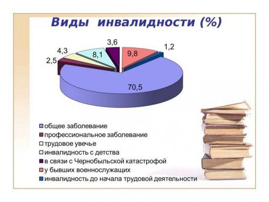 Статистика РФ по инвалидности на 2019 год